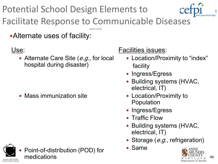 Potential School Design Elements to