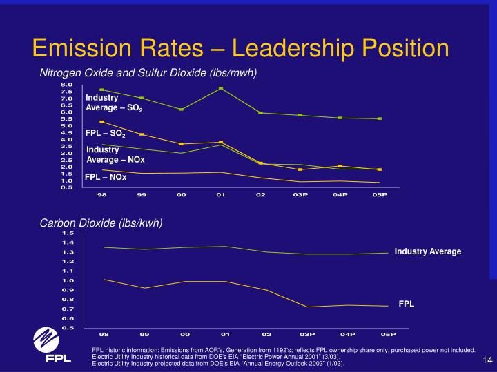 Emission Rates – Leadership Position