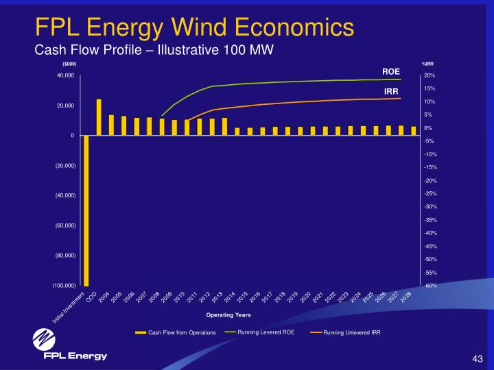 FPL Energy Wind Economics