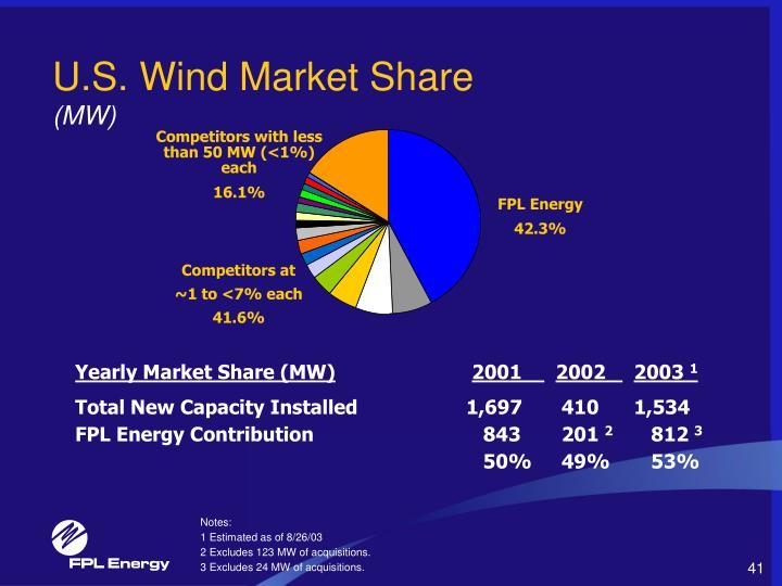U.S. Wind Market Share