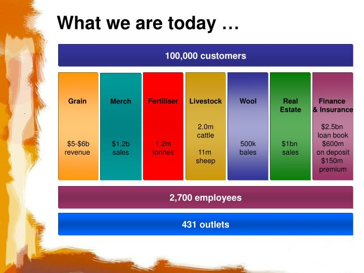 What we are today