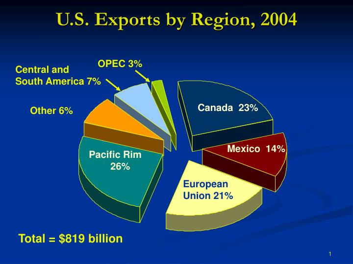 U.S. Exports by Region, 2004