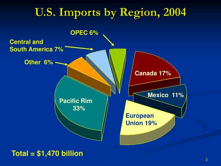 U.S. Imports by Region, 2004