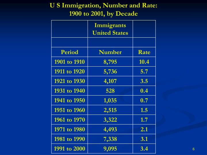 U S Immigration, Number and Rate: