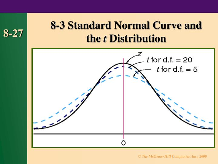 8-3 Standard Normal Curve and                 the