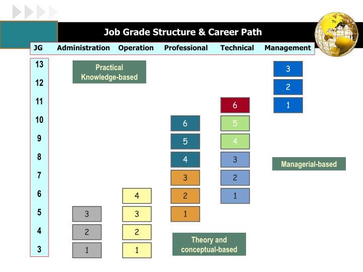 Job Grade Structure & Career Path
