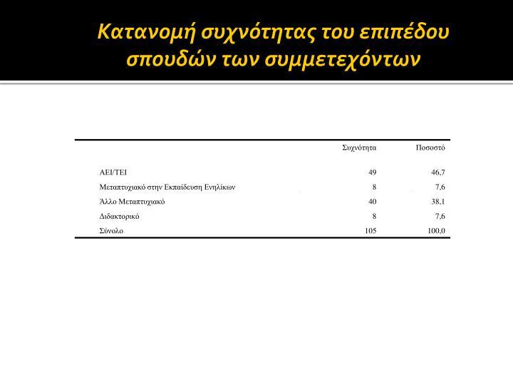 Κατανομή συχνότητας του επιπέδου σπουδών των συμμετεχόντων