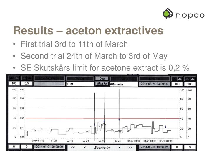 Results – aceton extractives