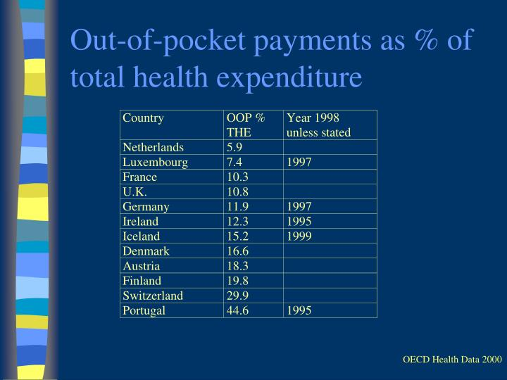 Out-of-pocket payments as % of total health expenditure