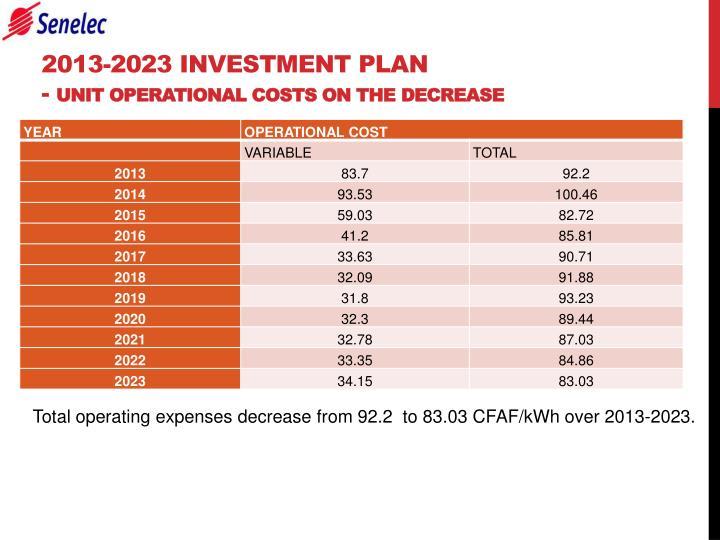 2013-2023 INVESTMENT PLAN