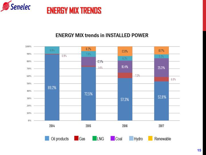 ENERGY MIX TRENDS