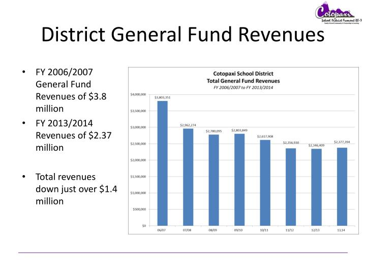 District General Fund Revenues