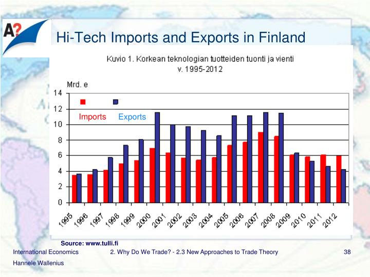 Hi-Tech Imports and Exports in Finland