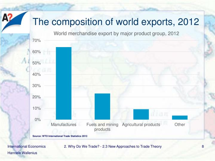 The composition of world exports, 2012