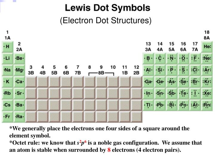 (Electron Dot Structures)