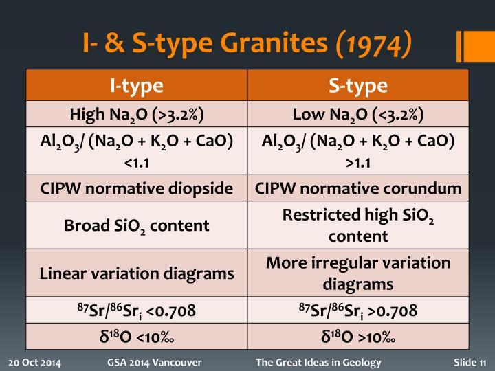 I- & S-type Granites