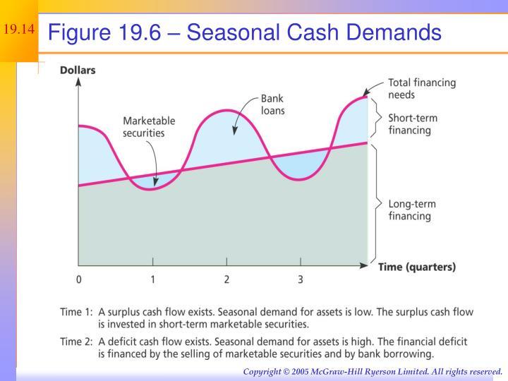 Figure 19.6 – Seasonal Cash Demands