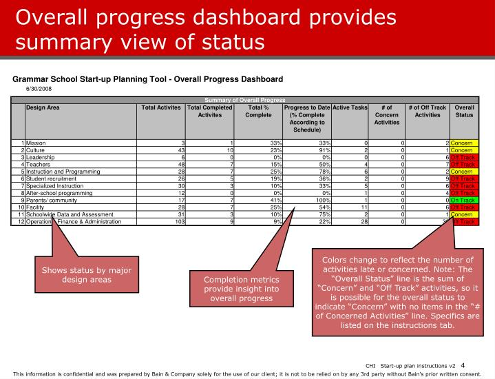 Overall progress dashboard provides summary view of status