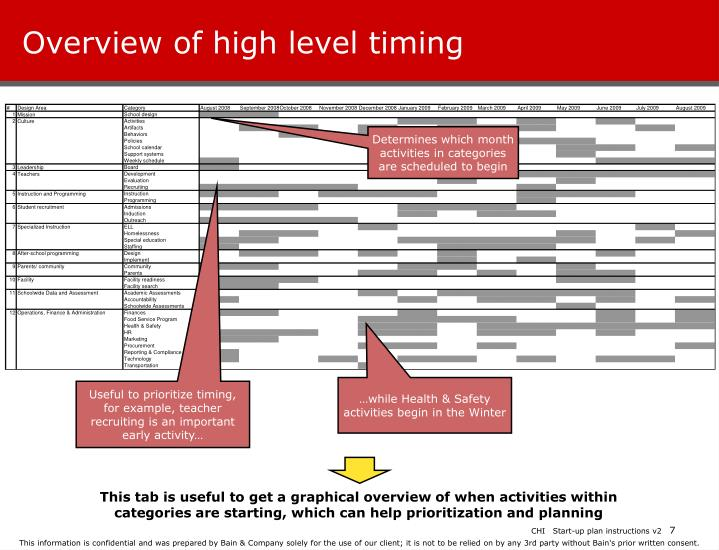 Overview of high level timing