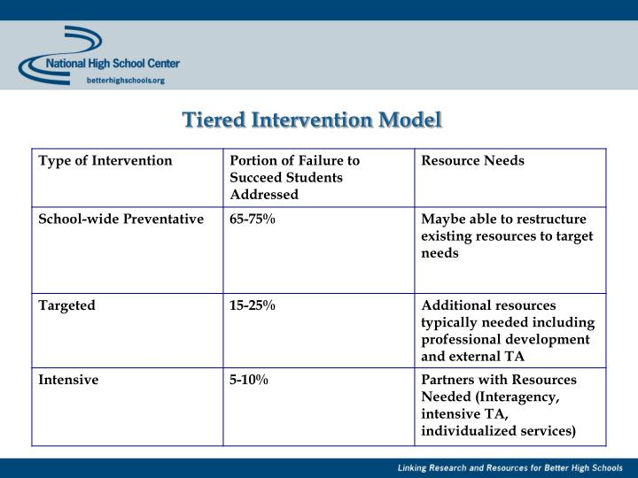 Tiered Intervention Model