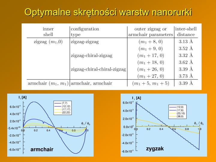 Optymalne skrętności warstw nanorurki