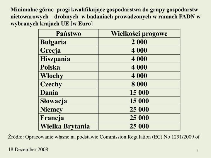 Minimalne górne  progi kwalifikujące gospodarstwa do grupy gospodarstw nietowarowych – drobnych  w badaniach prowadzonych w ramach FADN w wybranych krajach UE [w Euro]