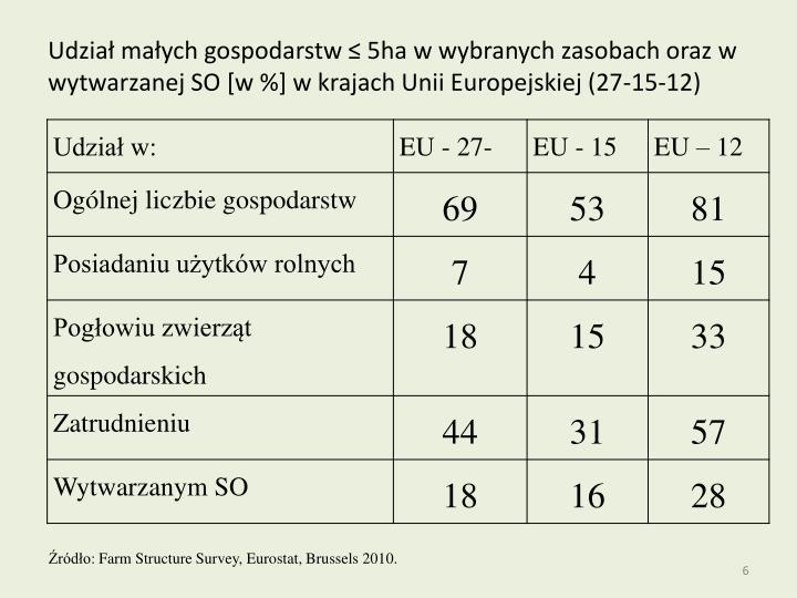 Udział małych gospodarstw ≤ 5ha w wybranych zasobach oraz w wytwarzanej SO [w %] w krajach Unii Europejskiej (27-15-12)