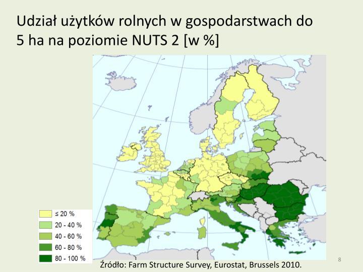 Udział użytków rolnych w gospodarstwach do 5 ha na poziomie NUTS 2 [w %]