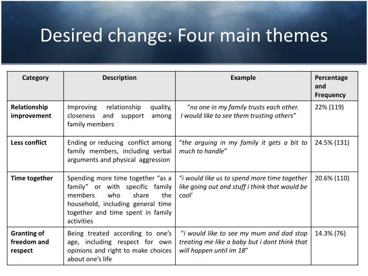 Desired change: Four main themes