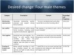 desired change four main themes
