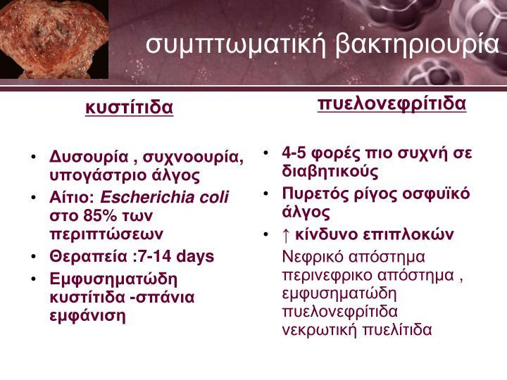 κυστίτιδα
