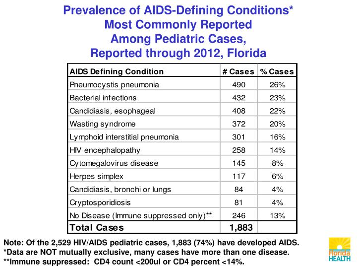 Prevalence of AIDS-Defining Conditions*