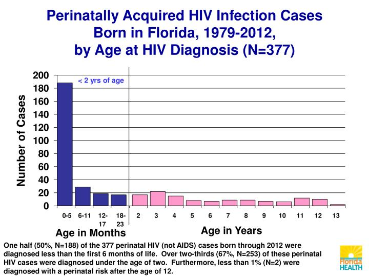 Perinatally Acquired HIV Infection Cases Born in Florida, 1979-2012,