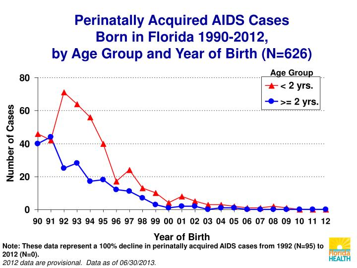 Perinatally Acquired AIDS Cases