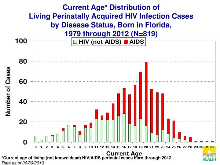 Current Age* Distribution of