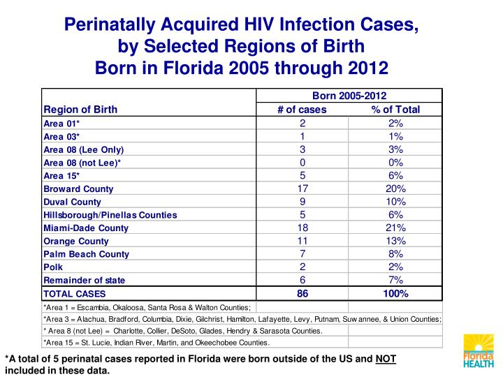 Perinatally Acquired HIV Infection Cases,