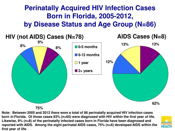 Perinatally Acquired HIV Infection Cases