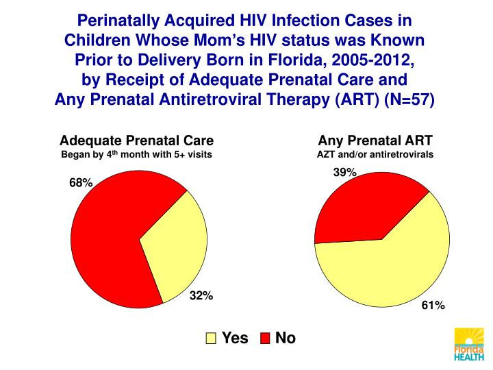 Perinatally Acquired HIV Infection Cases in Children Whose Mom's HIV status was Known Prior to Delivery Born in Florida, 2005-2012,