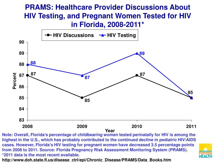 PRAMS: Healthcare Provider Discussions About HIV Testing, and Pregnant Women Tested for HIV in Florida, 2008-2011*