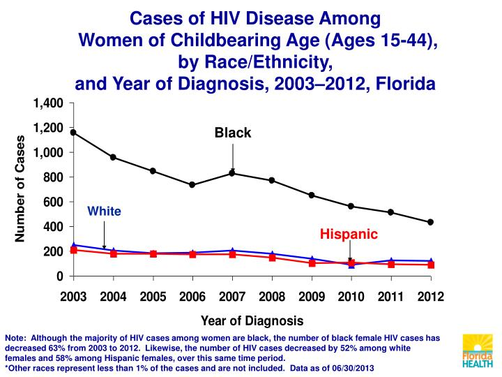 Cases of HIV Disease Among