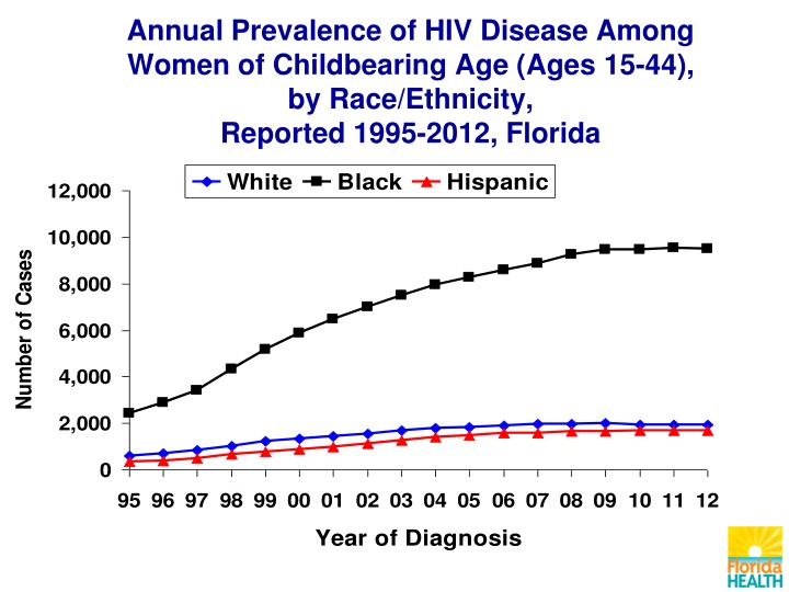 Annual Prevalence of HIV Disease Among