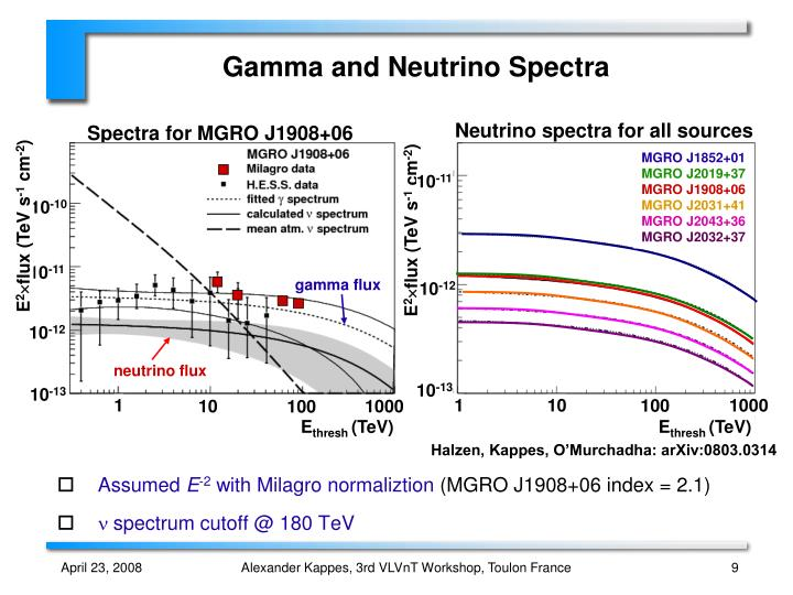 Neutrino spectra for all sources