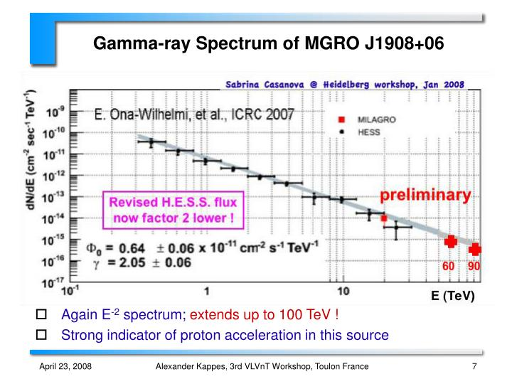 Gamma-ray Spectrum of MGRO J1908+06