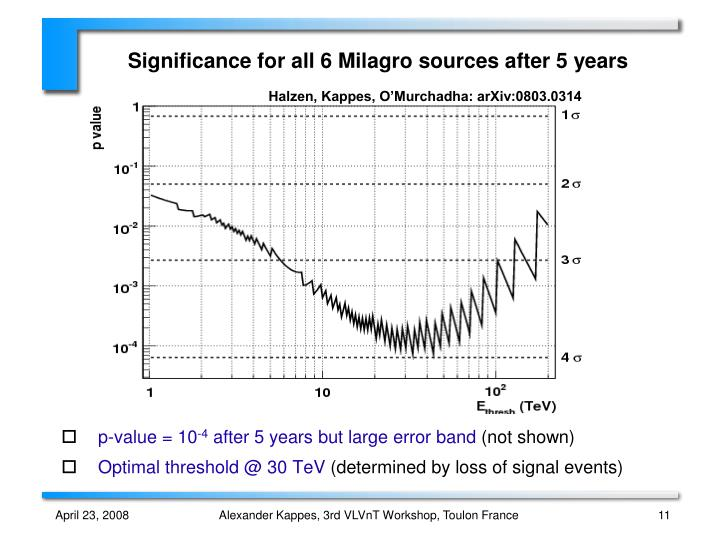 Significance for all 6 Milagro sources after 5 years