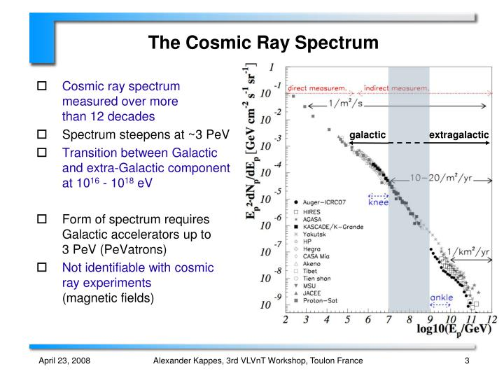 The Cosmic Ray Spectrum