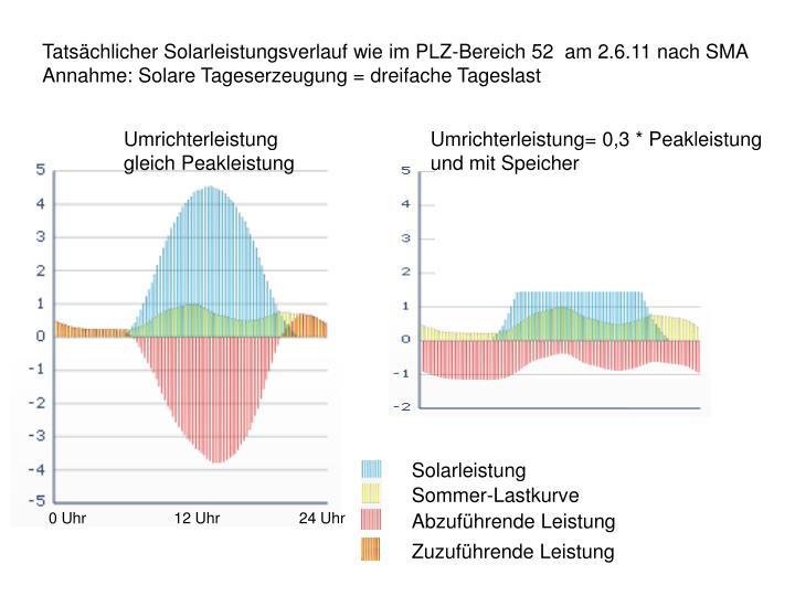 Tatsächlicher Solarleistungsverlauf wie im PLZ-Bereich 52  am 2.6.11 nach SMA