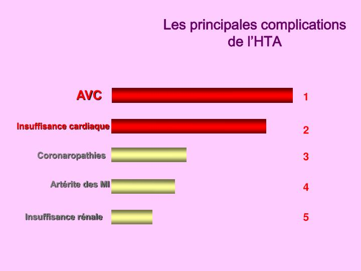 Les principales complications