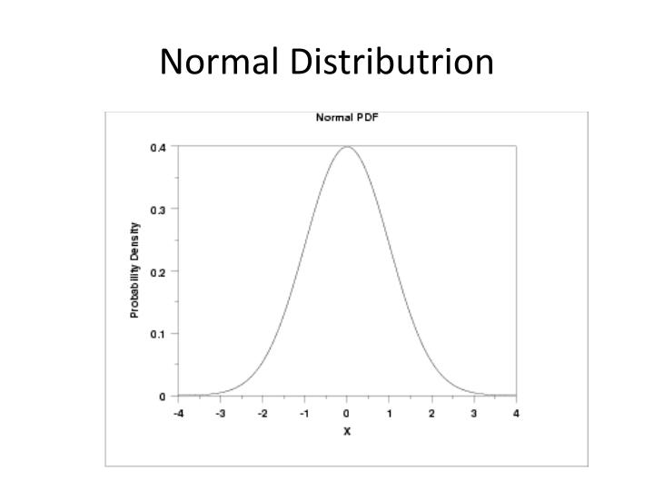 Normal Distributrion