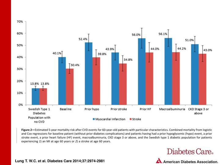 Lung T. W.C. et al. Diabetes Care 2014;37:2974-2981