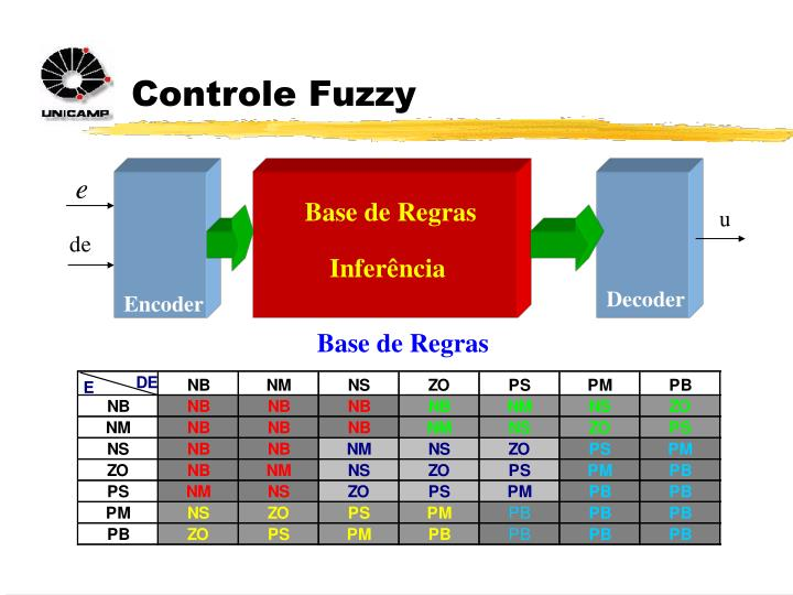 Controle Fuzzy